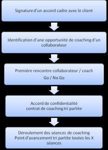 Démarche coaching
